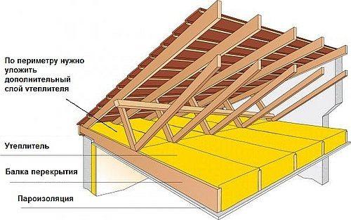 Схема утепления балочного перекрытия чердака