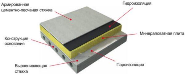 Схема утепления бетонного перекрытия жилого помещения