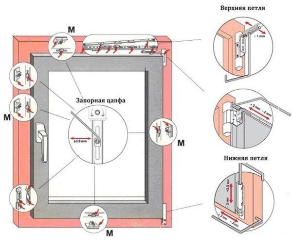 Схема, в соответствии с которой выполняется настройка пластиковых окон