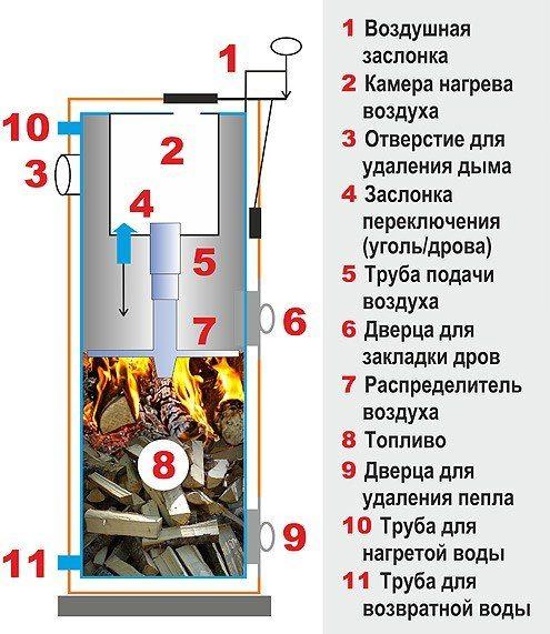 Схема вертикального отопительного агрегата длительного горения.