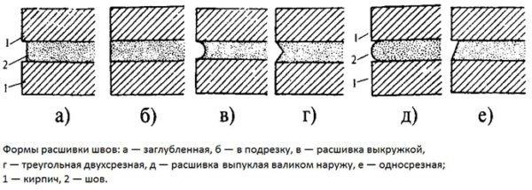 Схема видов расшивок