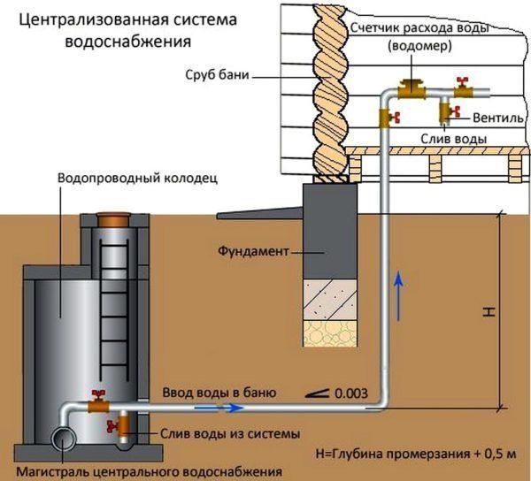 Схема водоснабжения бани со сливом воды из системы