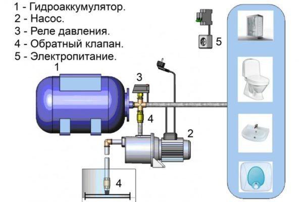 Схема водоснабжения дома.