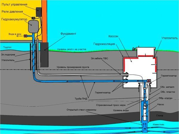 Схема водоснабжения с греющим кабелем
