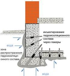 Схема выполнения инъекционной гидроизоляции