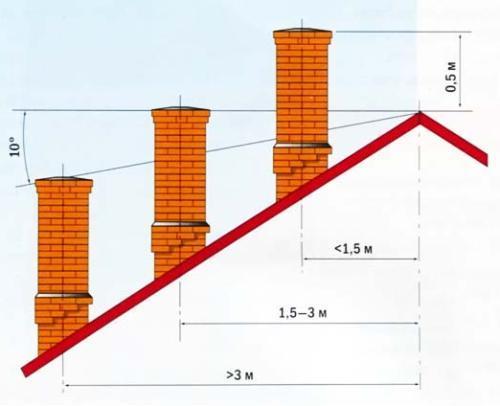Схема зависимости высоты дымоотвода от расположения на крыше