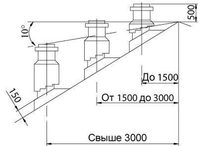 Схема зависимости высоты дымоотвода от расположения относительно конька