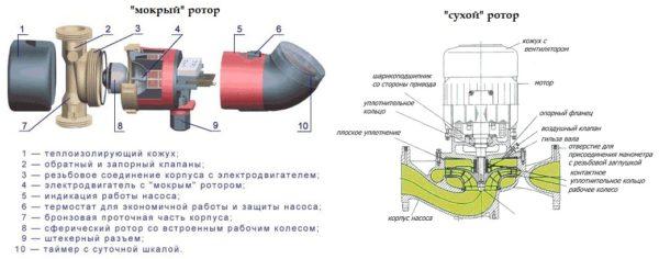 Схемы сухого и мокрого ротора.