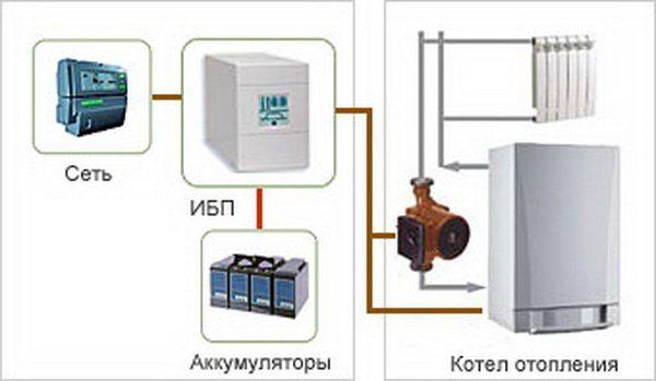 Система подключения одинакова и для газовых и для твердотопливных котлов