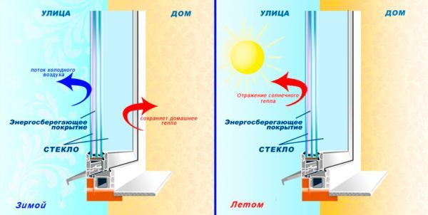 Система с энергосберегающим покрытием