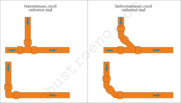 Соединение труб под тупым углом 135° в сторону движения воды поможет избежать образования засоров.