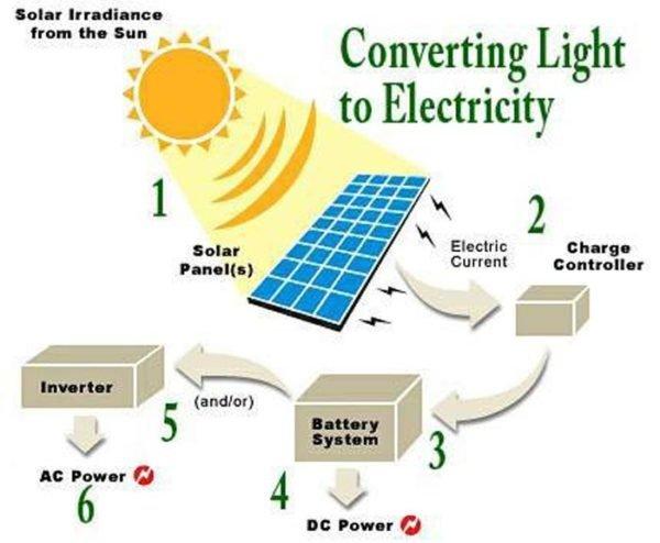 Составляющие солнечных батарей.