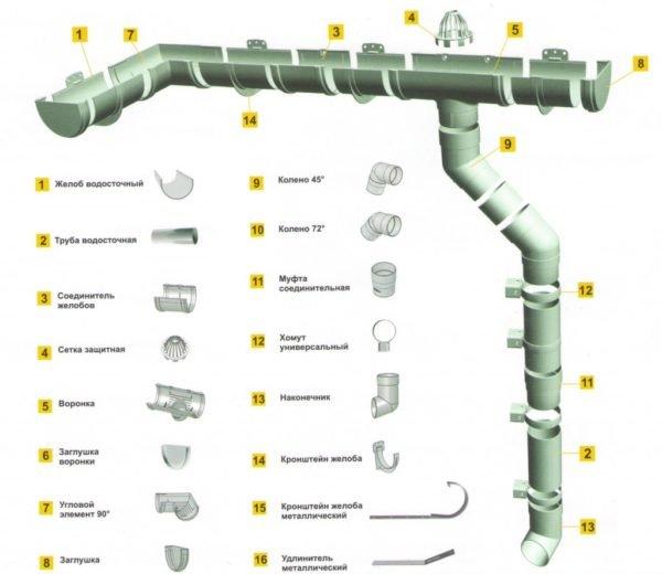 Составляющие водосточной системы.