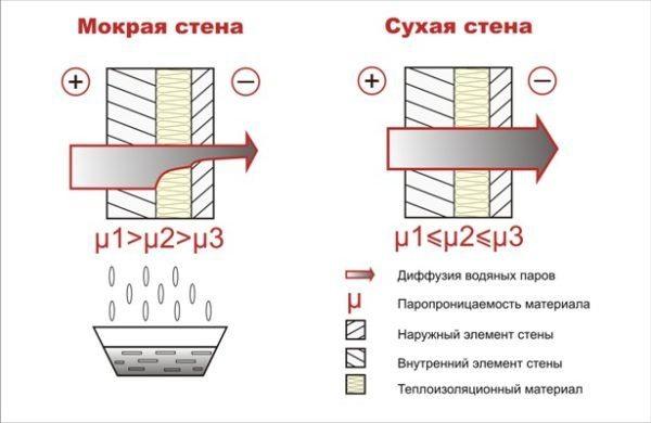 Состояние наружной стены в зависимости от паропроницаемости ее слоев.