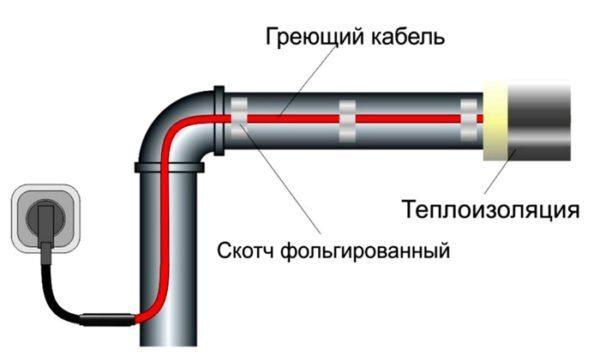 Специальный кабель исключает замерзание системы зимой