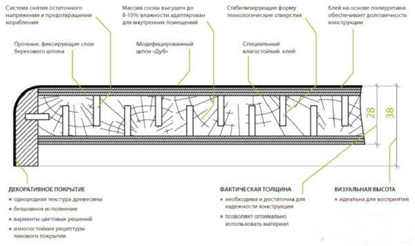 Структура деревянного изделия