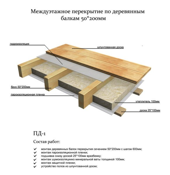 Структура утепленного межэтажного перекрытия по деревянным балкам.