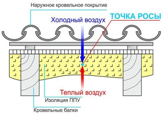 Утепление мансарды: 5 теплоизоляционных материалов и техноло.