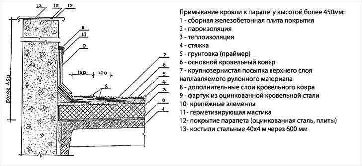 Парапет на крыше: подбор и установка obustroeno.com.