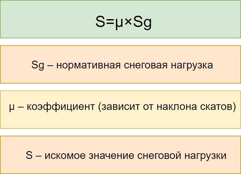 Таблица 1. Формула расчета снеговой нагрузки