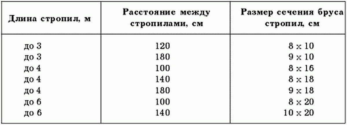 Таблица 7. Как соотносится ширина сечения и длина стропила с шагом установки