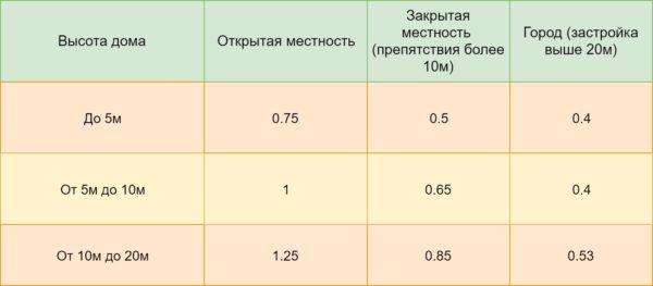 Таблица 4. Расчет коэффициента изменения ветра на высоте