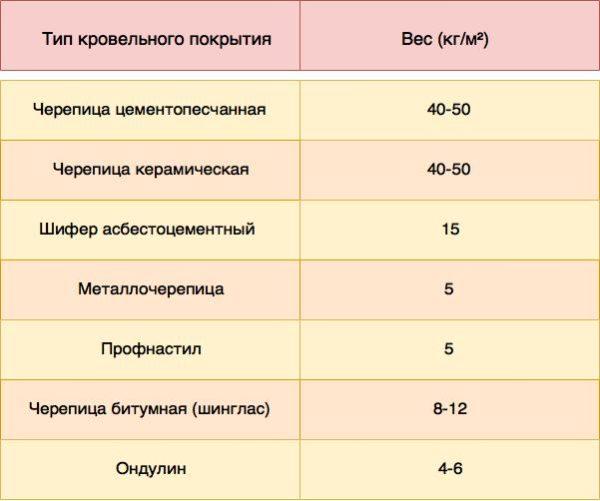 Таблица 6. Вес кровельного покрытия
