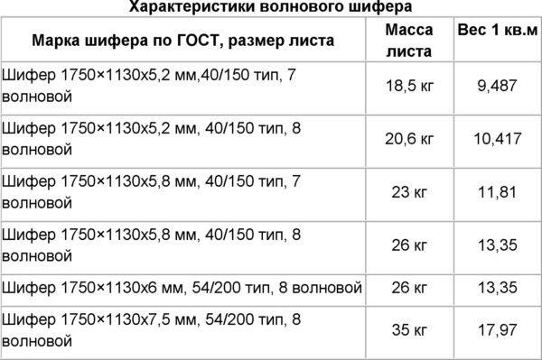 Таблица характеристик 7 и 8 волновых листов.