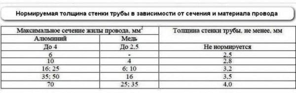 Таблица подбора защитных труб в соответствии с параметрами кабеля