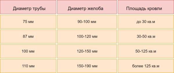 Таблица соотношения площади кровли и размеров водостока