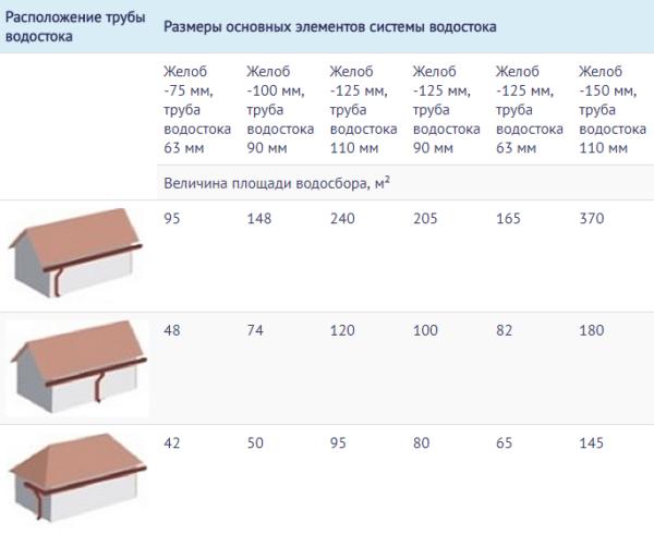 Таблицы зависимости площади крыши от сечения желобов и водосточных труб.