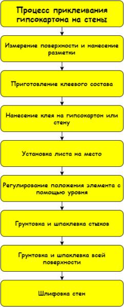 Так выглядит пошаговая инструкция рабочего процесса