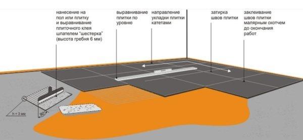 Технологические операции при укладке плитки на горизонтальную поверхность.