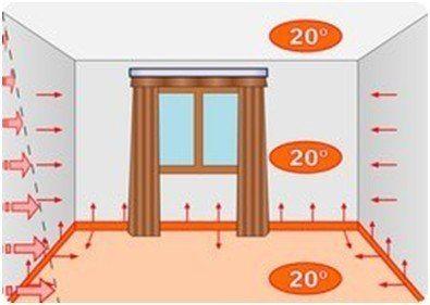 Теплый плинтус обеспечивает равномерный обогрев помещения