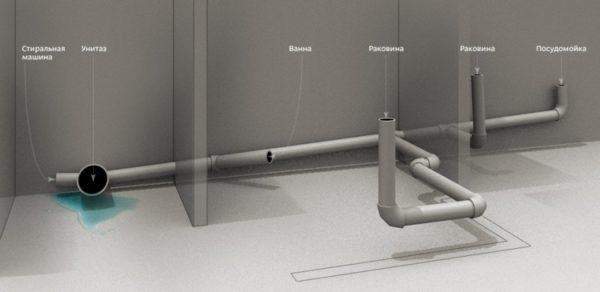 Типичная разводка канализации в квартире. Унитаз подключен к стояку диаметром 110 миллиметров, прочие приборы - диаметром 50 мм.