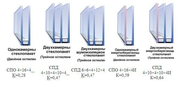 Типы стеклопакетов
