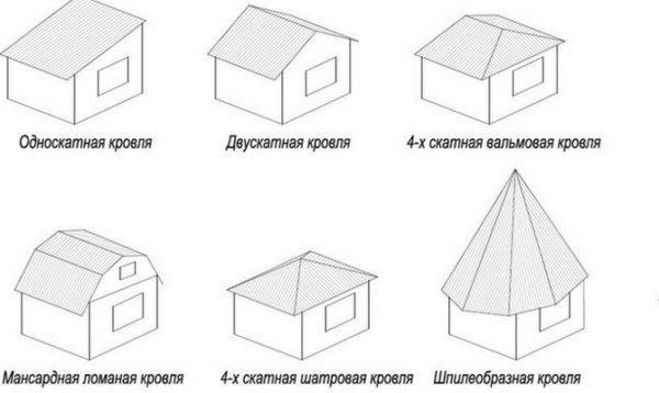Традиционные типы крыш для беседки не учитывают возможностей поликарбоната.