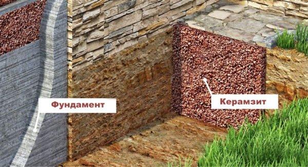 Траншея, наполненная керамзитом, будет защищать фундамент от холода.