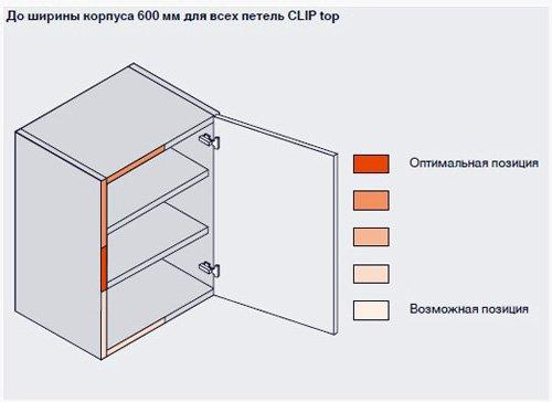 ✅ Как прикрепить доводчик в шкафу -