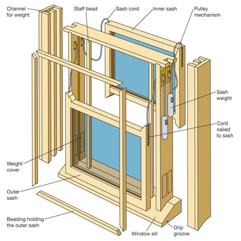 Устройство английской конструкции окна.