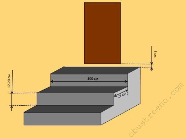 Устройство монолитного крыльца требует большого количества бетона