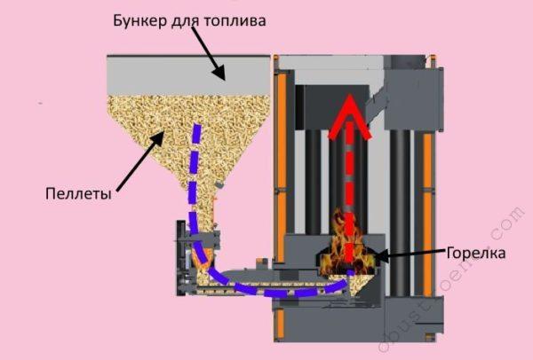 Устройство пеллетного котла включает в себя наличие специального бункера для топлива