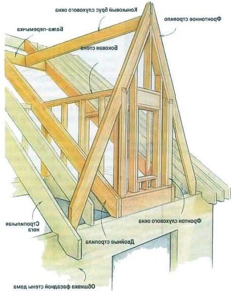 Устройство вертикального окна.