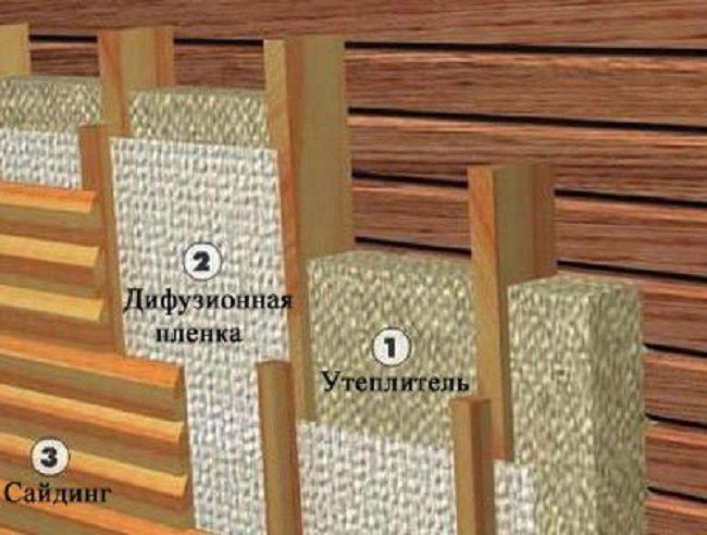 Как своими руками утеплить снаружи деревянный минватой