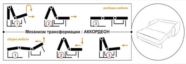 В диванах «Аккордеон» используется наиболее простая система с откидным механизмом.