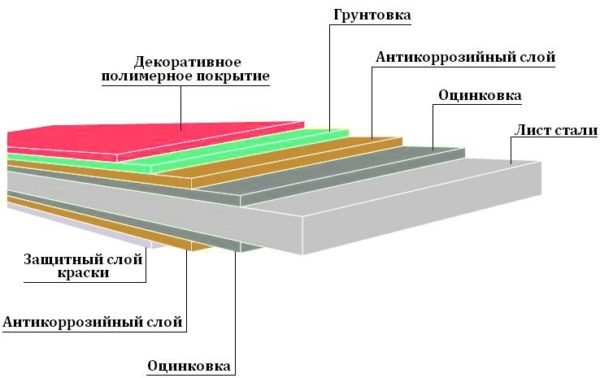 В отличие от оцинкованного варианта, лист с полимерным покрытием защищен множеством слоев, потому он и надежнее