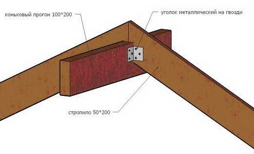 В случаях, когда нужно обеспечить подвижное соединение СН с мауэрлатом, используют специальный крепежный элемент – ползун.