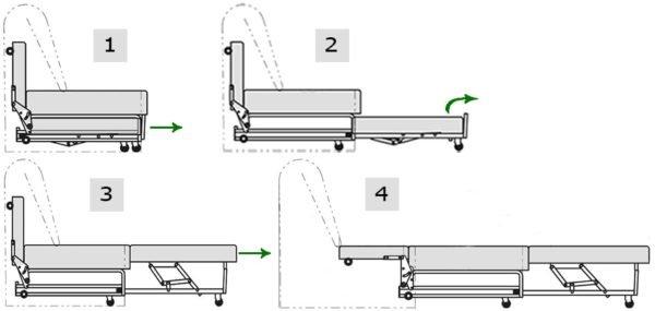 В современных выкатных системах добавлены механизмы нивелирующие перепад секций по высоте.