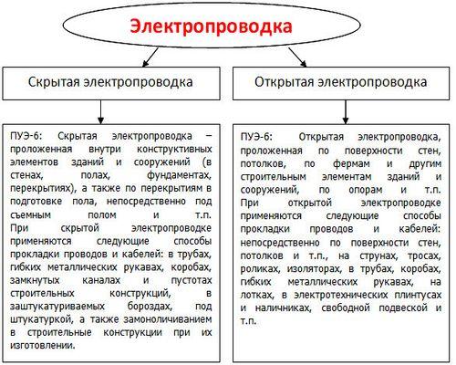 В таблице перечислены типы проводки и особенности их выполнения