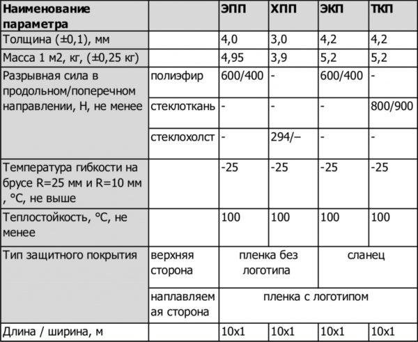 В таблице показаны основные технические характеристики, которые учитываются при выборе битумных покрытий
